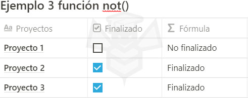 Notion funcion not()