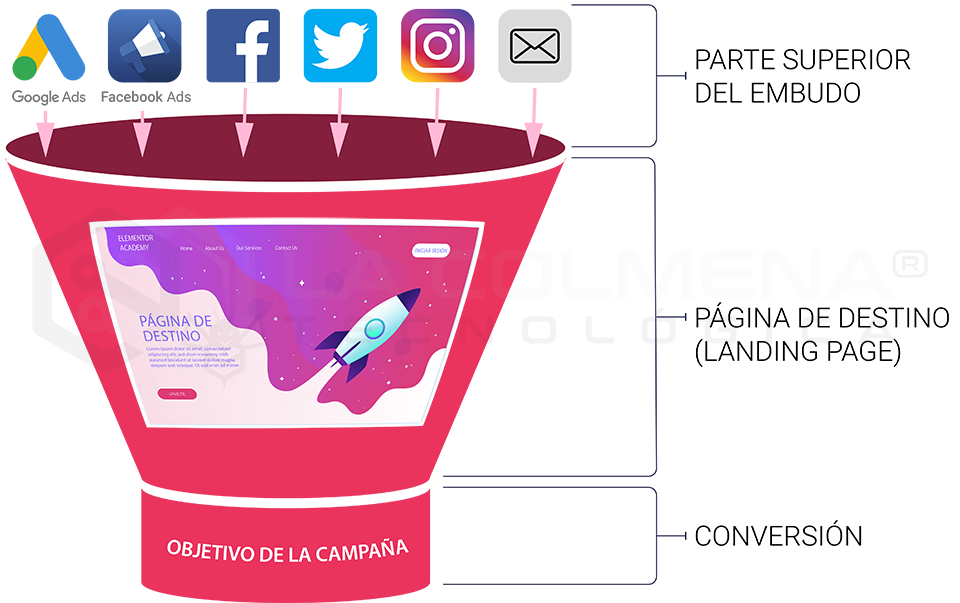 Embudo (funnel)